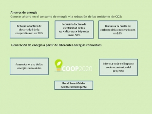 Objetivos del proyecto LIFE+ Coop 2020